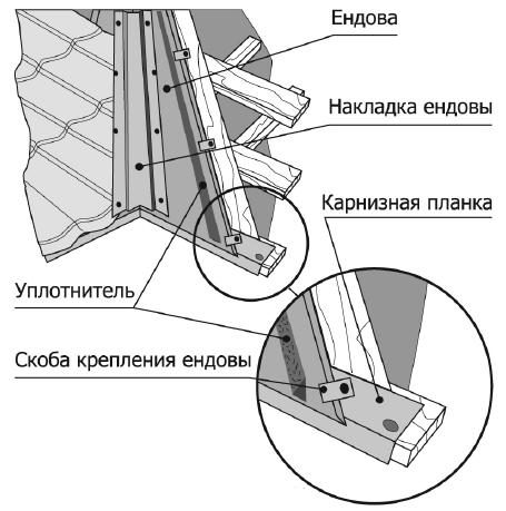 Накладка ендовы