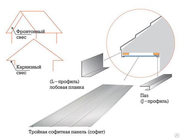 СОФИТ: Металлический сайдинг карнизный